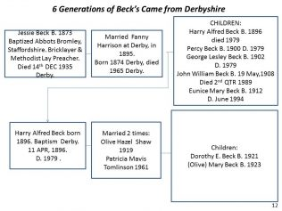Beck Family Tree | Andrew Thurman