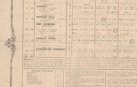 Waterhouse Primitive Methodist Circuit Preaching Plan