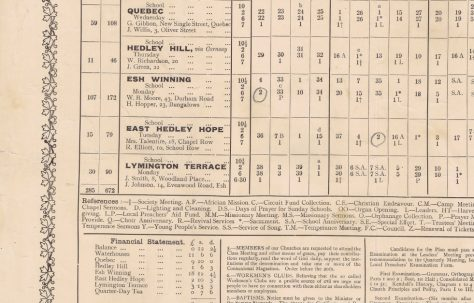 Waterhouses Circuit Primitive Methodist Preaching Plan
